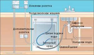 установка посудомоечной