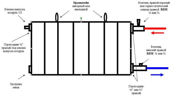 podklyuchenie_bimetallicheskih_radiatorov_otopleniya2-e1447491755520