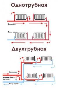 Виды систем отопления и их разновидности