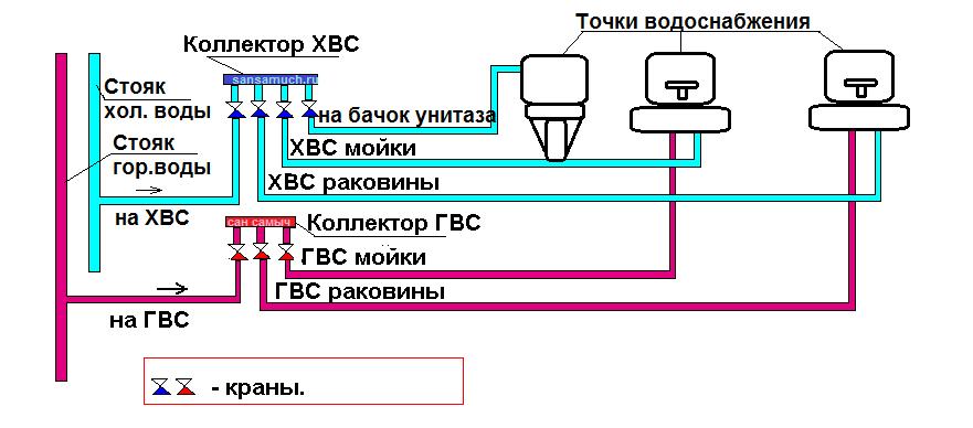 разводка металлопластиковых труб